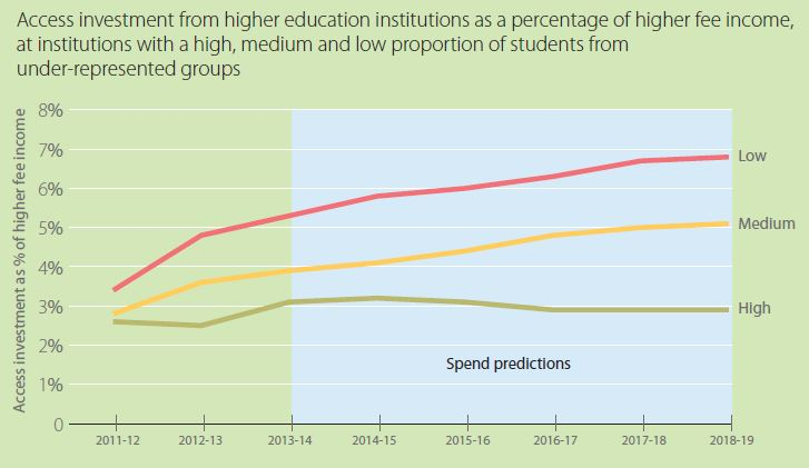 Access spend by institution type