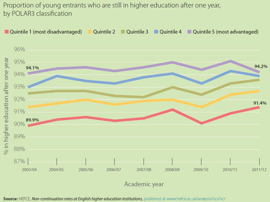 Proportion of young entrants who are still in higher education after one year, by POLAR3 classification. The graph shows a rise for quintile 1 from 89.9 per cent in 2003-04 to 91.4 per cent in 2011-12, while quintile 5 has remained relatively steady at 94.2 per cent in 2011-12 compared with 94.1 per cent in 2003-04.