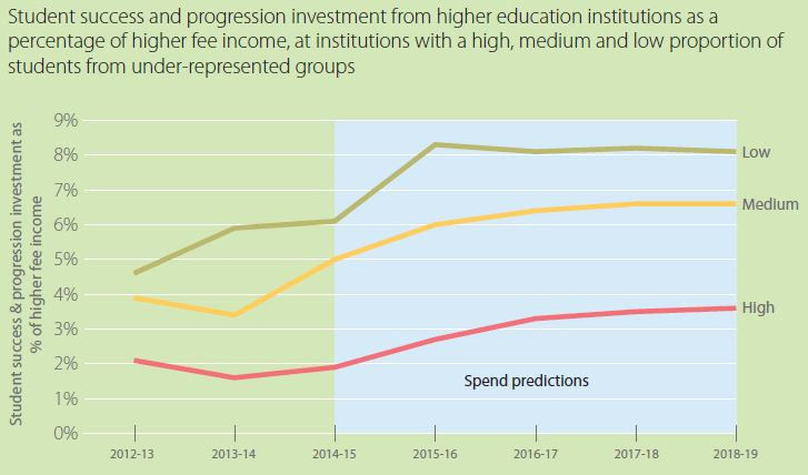 SS&P spend by institution type