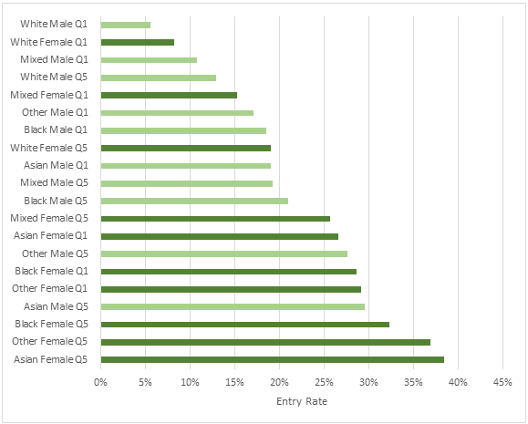 Graph showing HE participation by gender, ethnic group and POLAR3 quintile